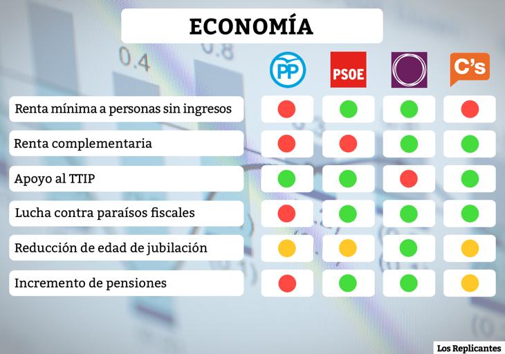Medidas sobre economía