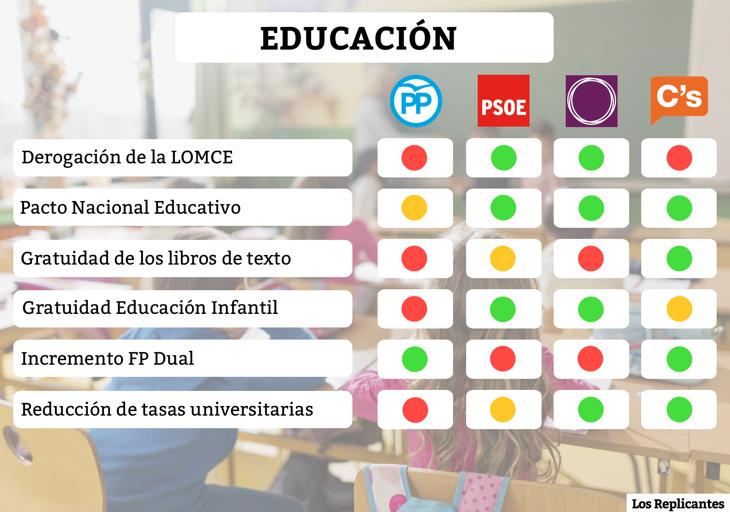 Medidas sobre educación