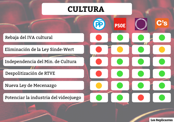 Medidas sobre cultura