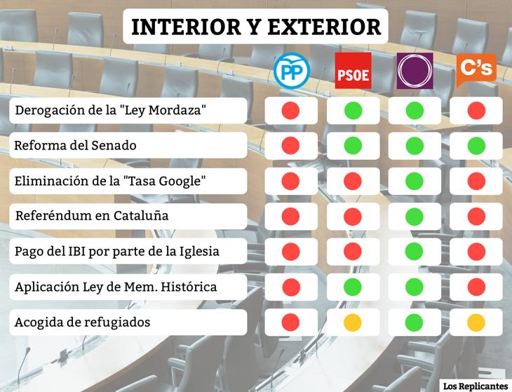 [Off Topic] RESUMEN VISUAL Esquema - Elecciones generales españolas 26 JULIO  4