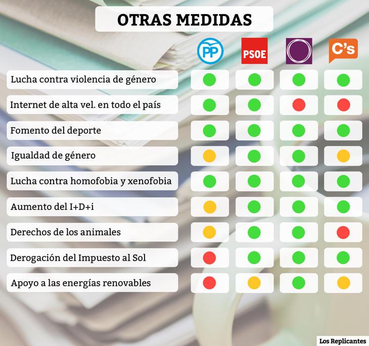 [Off Topic] RESUMEN VISUAL Esquema - Elecciones generales españolas 26 JULIO  6