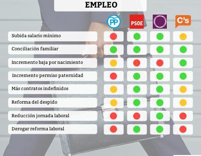 Comparamos los programas de los partidos políticos de cara al 26-J