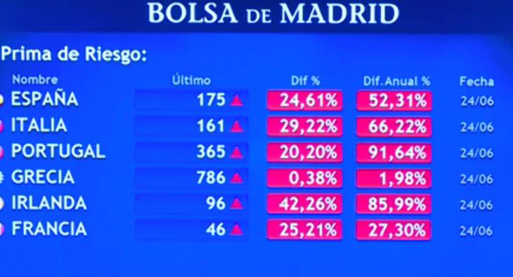 La subida de la primera de riesgo de las bolsas españolas