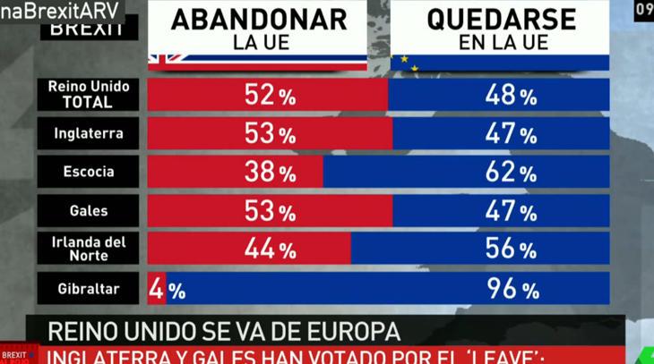 Un 96% de Gibraltar vota contra el Brexit (laSexta)