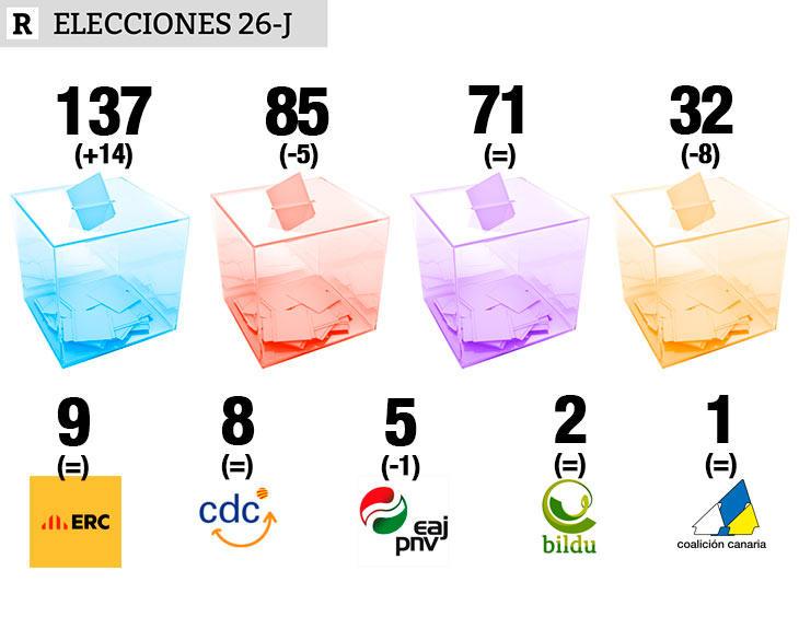Los resultados del 26-J