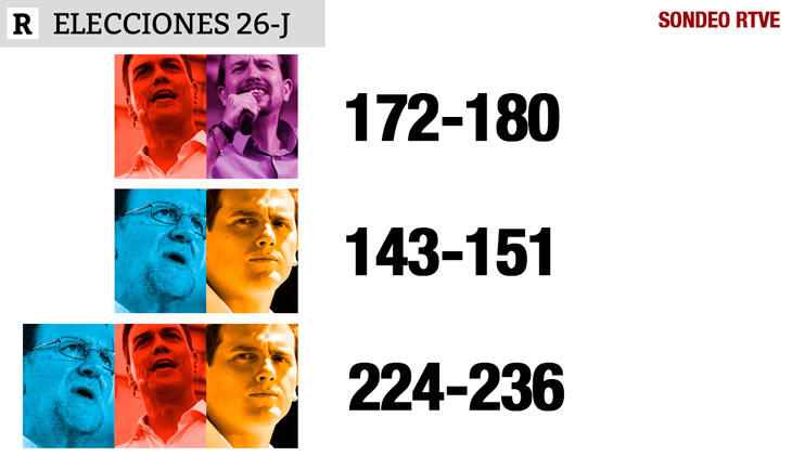 Mayoría absoluta UP+PSOE: Así quedarían los pactos