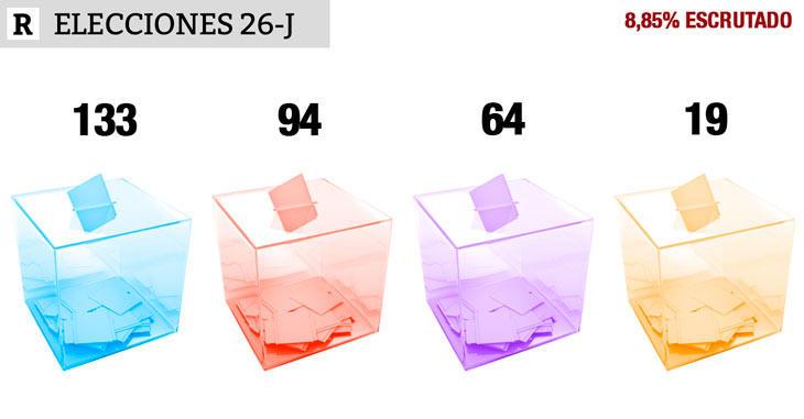 Primeros resultados (8,85 escrutado): PP 133, PSOE 94, UP 64, Cs 19