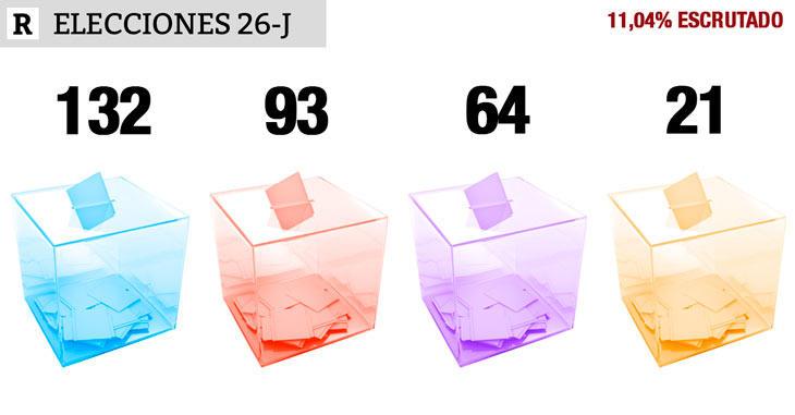 11,04% escrutado: PP 132, PSOE 93, UP 64, Cs 21