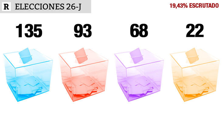 19,43% escrutado: PP 135, PSOE 93, UP 68, Cs 22