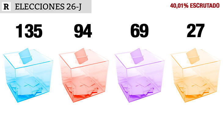 40,01% escrutado: PP 135, PSOE 94, UP 69, Cs 27