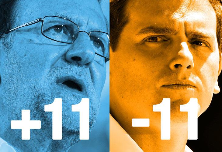 57,67% escrutado: ¿Habemus trasvase de #Ciudadanos al #PP?