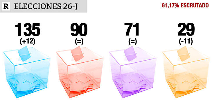 61,17% escrutado: PP 135, PSOE 90, UP 71, Cs 29