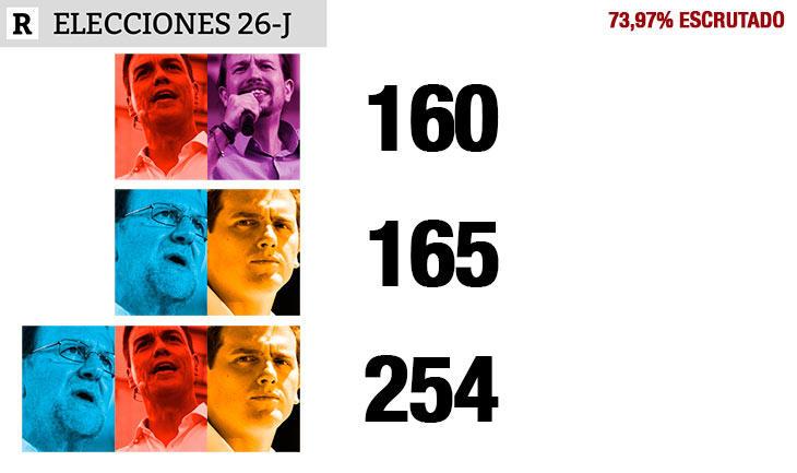 El pacto PP+Cs supera a PSOE+UP y se queda a 11 de la mayoría absoluta