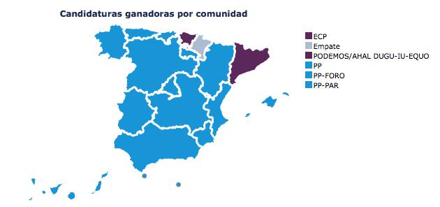 78,35% escrutado: Se confirma la victoria del PP en casi todas las comunidades