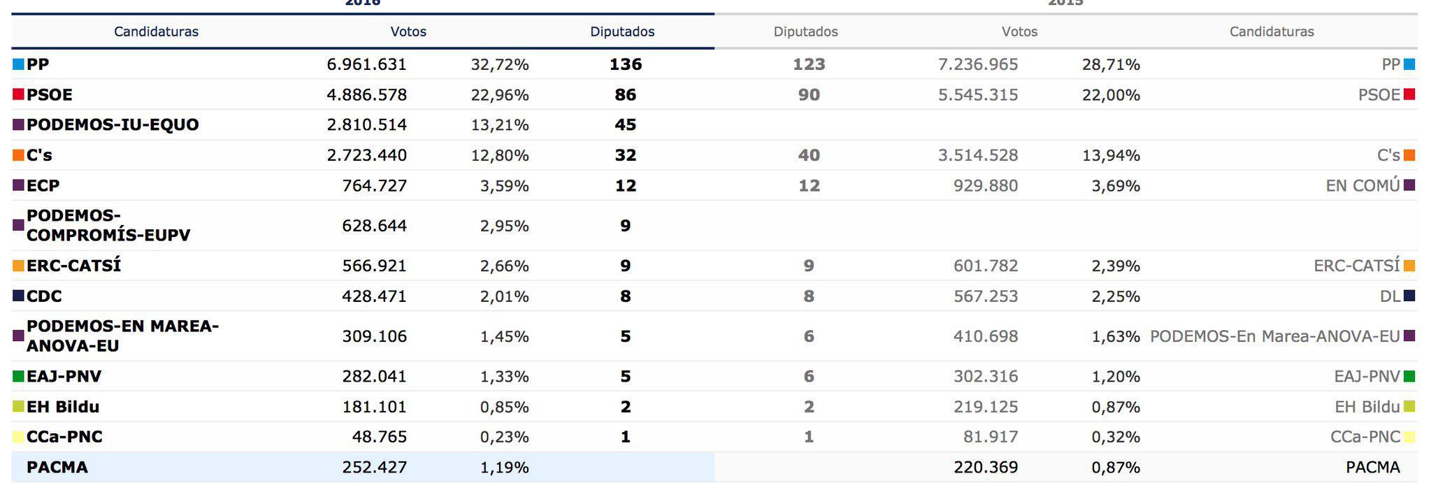 Un ganador de la noche. PACMA: Partido contra el Maltrato Animal, sube del 0,87% al 1,19%