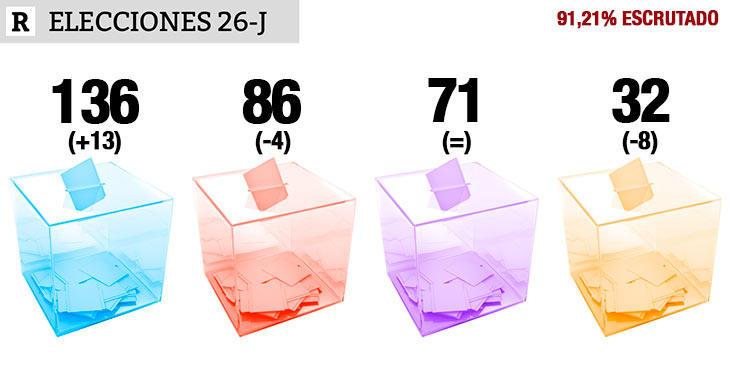 91,21% escrutado: PP 136, PSOE 86, UP 71, Cs 32
