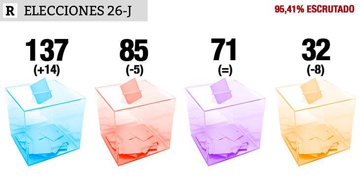 Con el escrutinio casi terminado, el PP gana el #26J con 14 escaños más