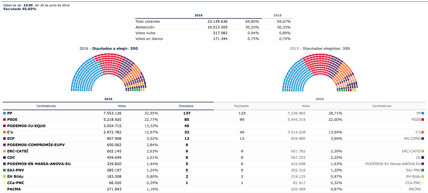 El PP gana con solo 300.000 votos más, mismos que pierde el PSOE