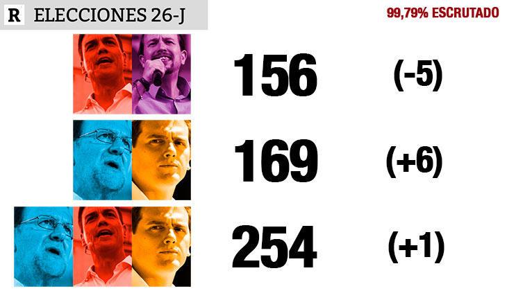 Así quedan los posibles pactos tras los resultados del #26J
