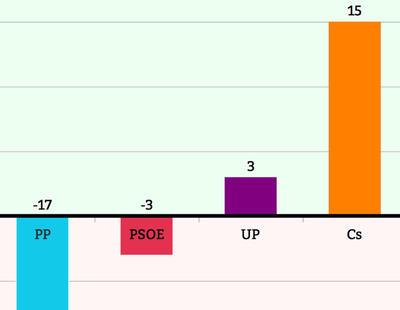 El sistema de circunscripción única tampoco habría provocado el 'sorpasso'