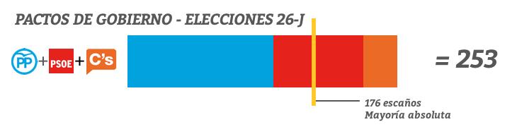 Pacto entre PP, PSOE y C's