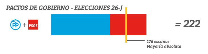 Pacto entre PP y PSOE