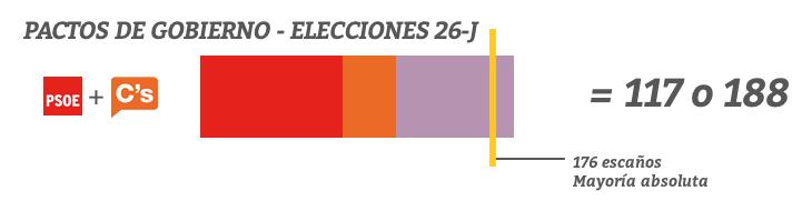 Pacto entre PSOE y C's (y con UP)