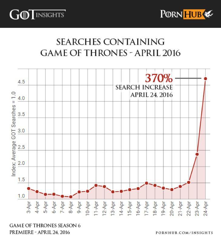 Aumento del 370% de búsquedas tras el capítulo