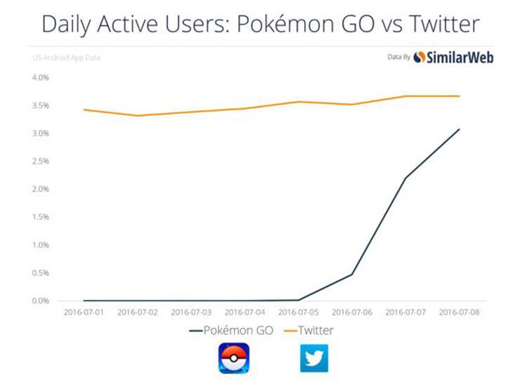 'Pokémon Go' está cerca de alcanzar a Twitter
