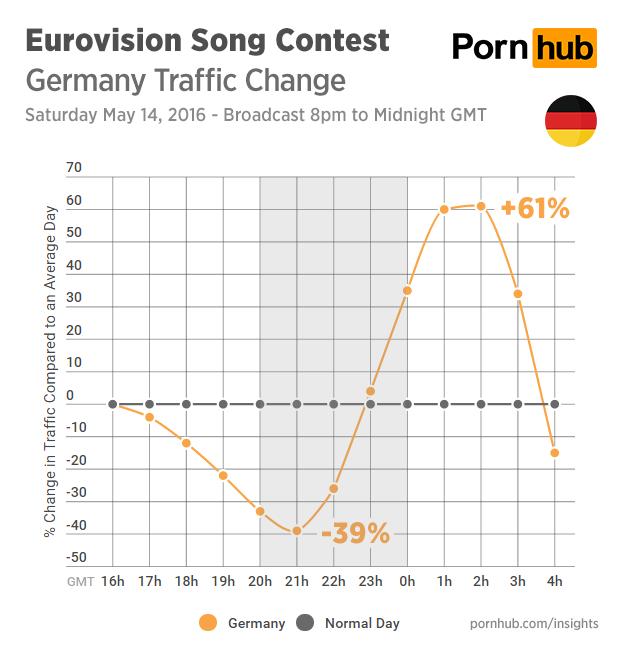 En Alemania se redujo el tráfico de Pornhub en un 25%