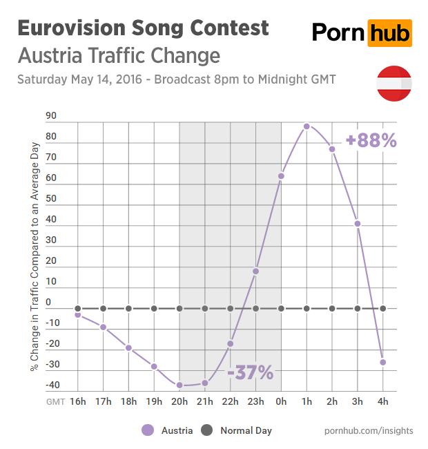 En Austria se disparó el tráfico en Pornhub tras finalizar Eurovisión