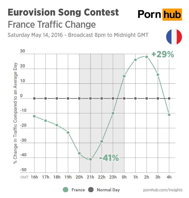 Francia, donde más se redujo el consumo de porno