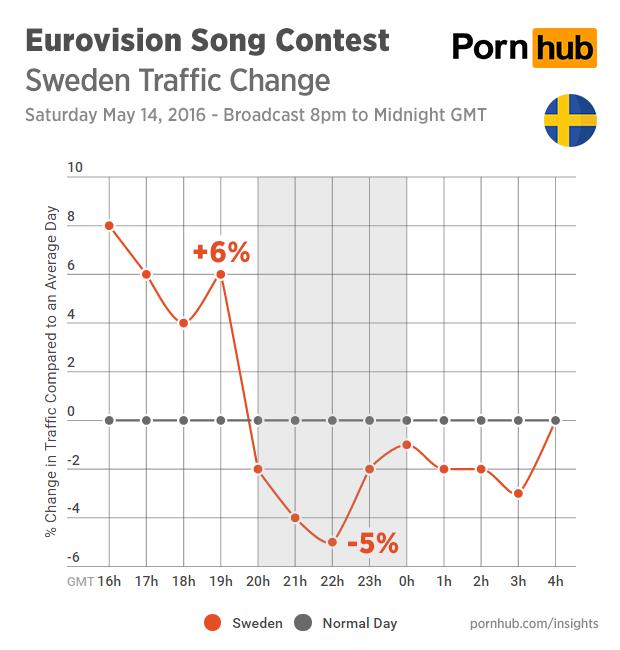 El país anfitrión perdió levemente su interés en el porno