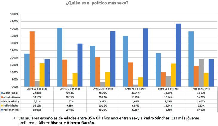 Rivera, Sánchez y Garzón, los galanes de la política española (InVIPtus)