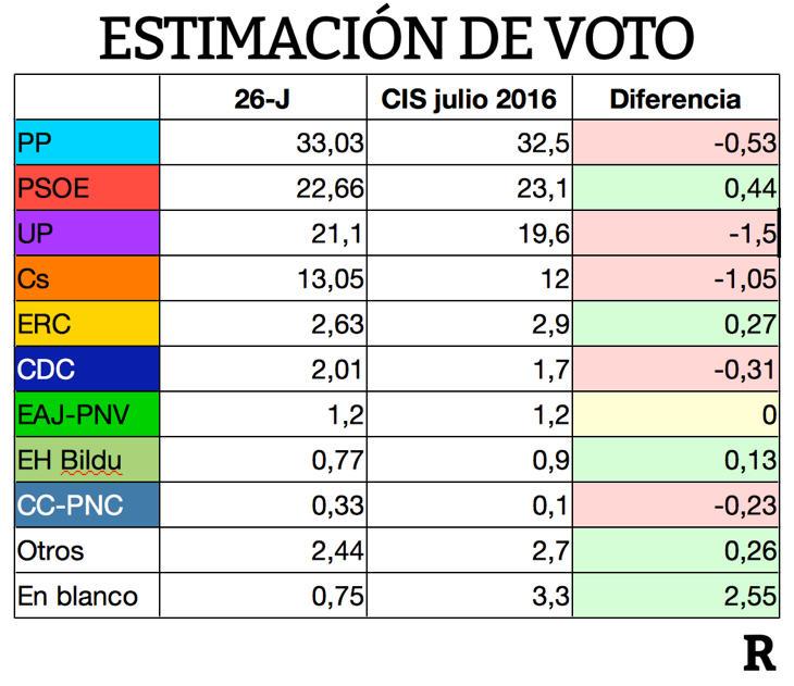 Variación de la estimación de voto desde el 26-J