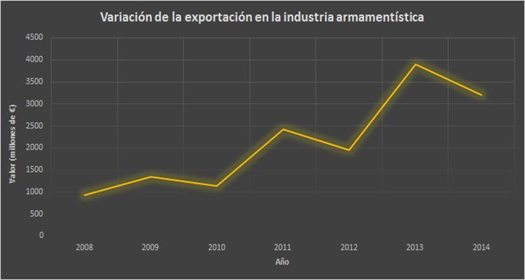 Datos del Ministerio de Economía