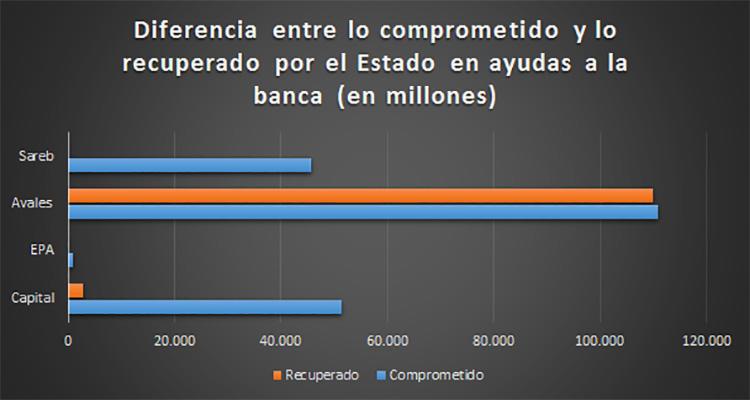 Datos del Banco de España