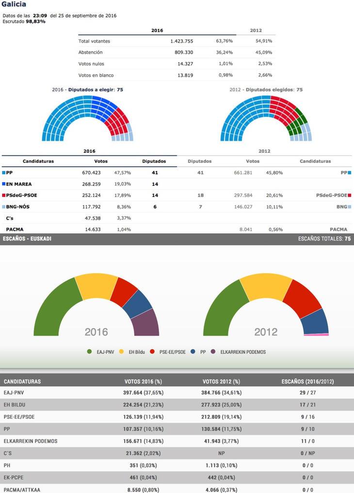 Resultados electorales en Galicia y País Vasco
