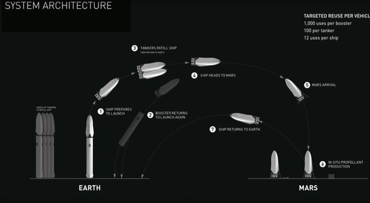 Planean construir el motor más rápido de la historia