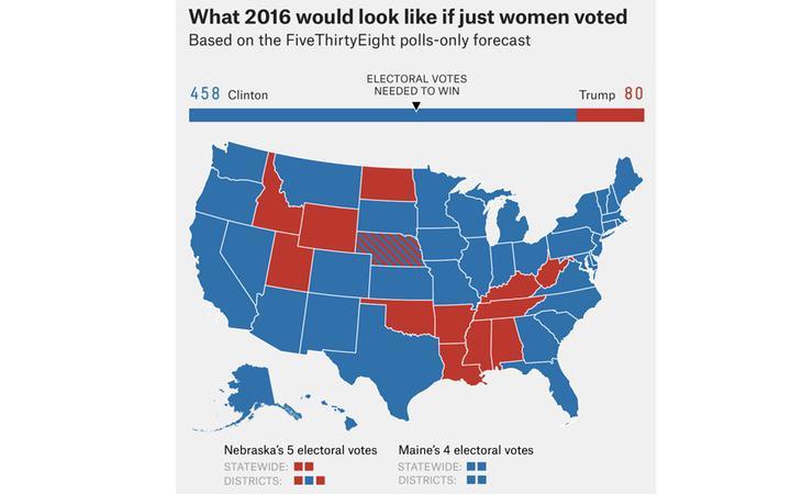 Trump pierde por amplio margen entre las mujeres (FiveThirtyEight)