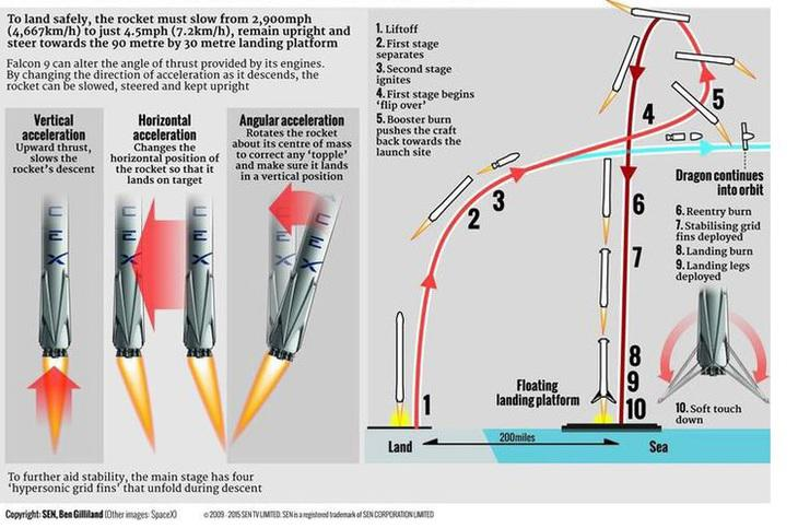 Según Munsk, en 2022 podría iniciarse la 'conquista de Marte' gracias a los cohetes reutilizables
