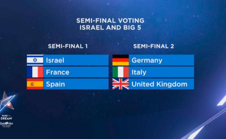 Así votará el Big 5 y el anfitrión en las semifinales