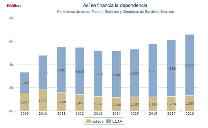 Así se financia la dependencia - Público