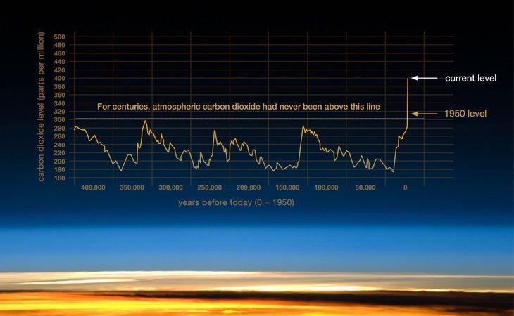 Gráfica basada en el incremento del CO2 en la atmósfera. Especial atención a partir de 1950 | Fuente: Nasa