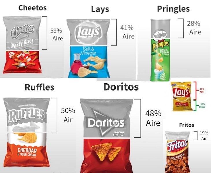 El aire de las bolsas de snacks conserva los alimentos