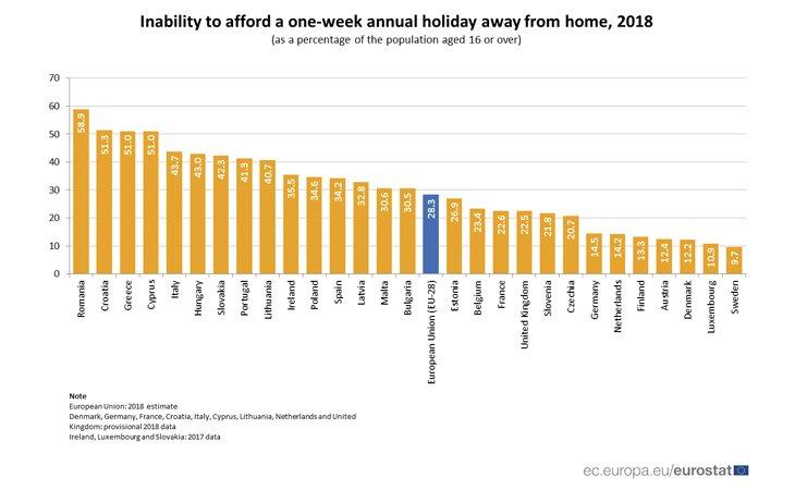 Ranking de países por el número de habitantes capaces económicamente de afrontar una semana de vacaciones | Fuente: Eurostat