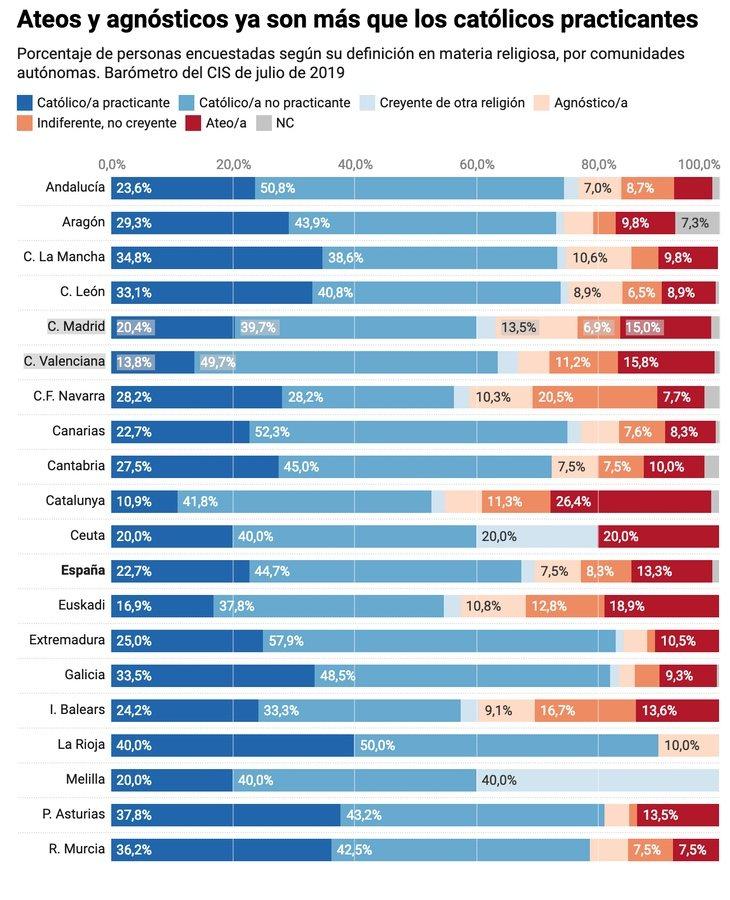Datos del CIS en cuanto a la confesionalidad de la población española | Gráfico: eldiario.es