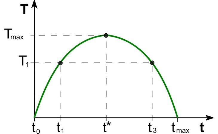 La curva de Laffer fija un punto en el que se recaudaría más cobrando menos impuestos, teniendo en cuenta que con tasas del 0% y del 100% sería imposible financiarse