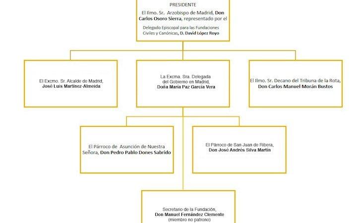 El patronato que gestiona Fusara lo forman seis miembros, entre ellos el alcalde de la Comunidad de Madrid | Fuente: Fusara