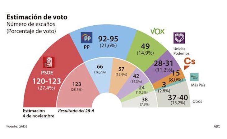 Gráfico del último sondeo realizado por ABC/GAD3 de cara a las elecciones del 10-N